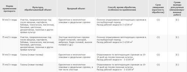 Способ применения препарата Чистогряд. Фото с сайта pesticidy.ru