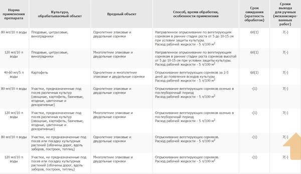 Способ применения препарата Файтер. Фото с сайта pesticidy.ru