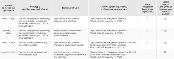 Способ применения препарата Агрокиллер. Фото с сайта pesticidy.ru