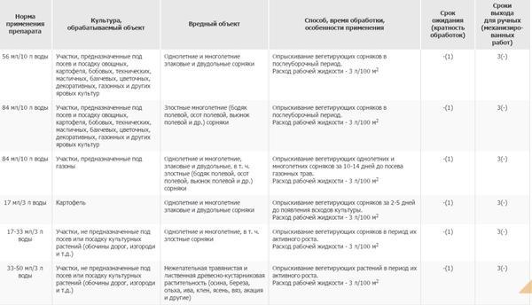 Способ применения препарата Спрут Экстра. Фото с сайта pesticidy.ru