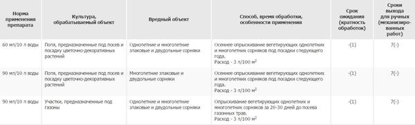 Способ применения препарата Ураган Форте. Фото с сайта pesticidy.ru