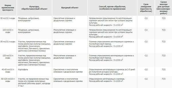 Способ применения препарата Раундап. Фото с сайта pesticidy.ru