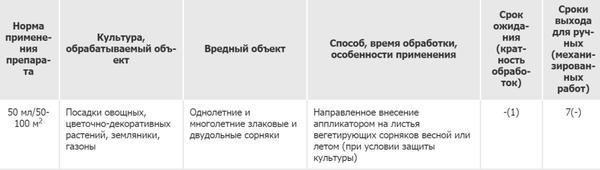 Способ применения препарата Снайпер. Фото с сайта pesticidy.ru