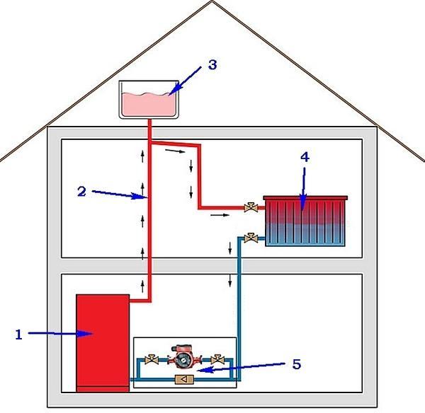 Схема установки открытого расширительного бака. 1- котёл, 2 - магистраль подачи теплоносителя, 3 - открытый расширительный бак, 4 - отопительный прибор, 5 - насосный узел. Фото с сайта stroim-svoi-dom.ru
