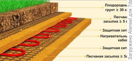 Электрический способ обогрева земли в теплице