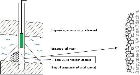 Вибрационный насос для