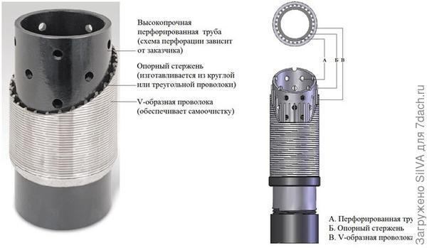сетчатый фильтр с фиксирующим проволочным элементом