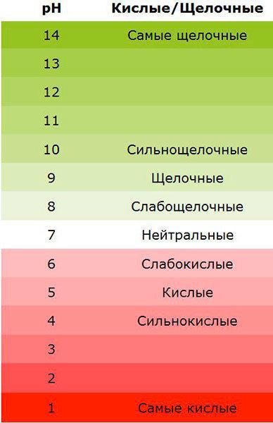 шкала кислотности