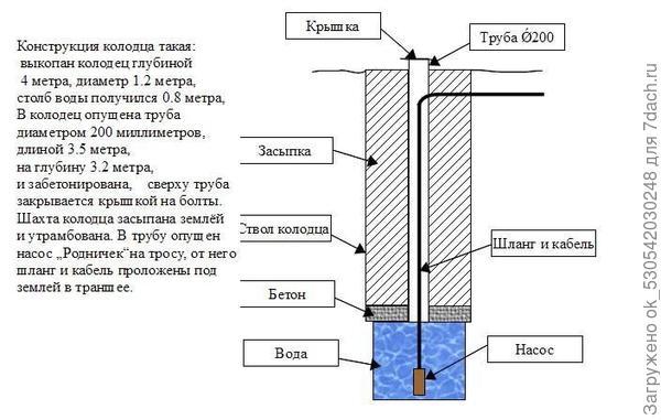 Схема колодца.