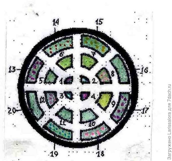 Схема круглого огорода