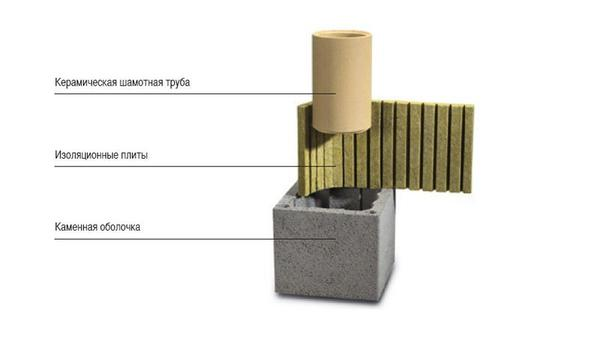 Конструкция трехслойного дымохода. Фото с сайта http://leondom.ru