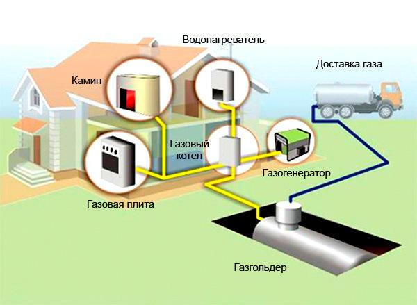Система автономного газоснабжения. Фото с сайта http://www.ventek23.ru