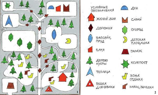 1. Нарисуйте на плотном листе бумаги будущие объекты сада. 2. Раскрасьте все нарисованные элементы, подбирая цвет по смыслу.