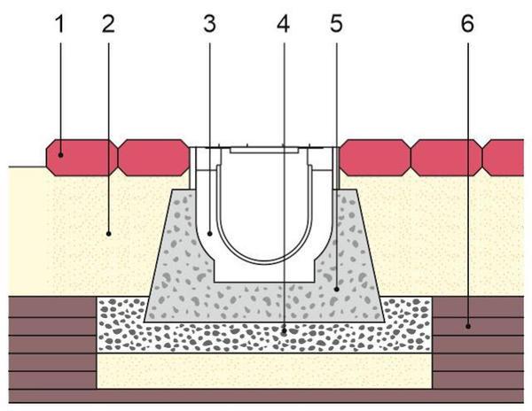 Схема установки дренажного лотка