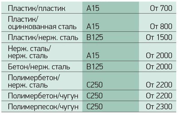 Стоимость комплектующих для устройства дренажных каналов