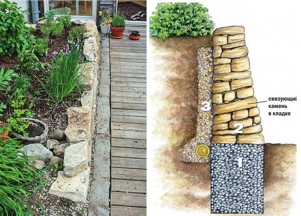 Слева: Обрамление готово! Справа: Схема стенки сухой кладки