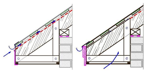 Слева: схема движения воздуха в теплой мансарде. Справа: схема движения воздуха в холодном чердаке. Фото: «Пенза-тайл»