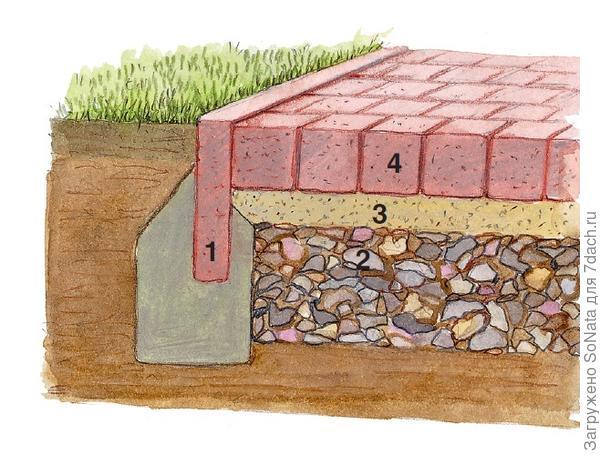 Брусчатка или тротуарная плитка: для дорожек с таким покрытием особенно важен надежный фундамент, чтобы грунт не проседал