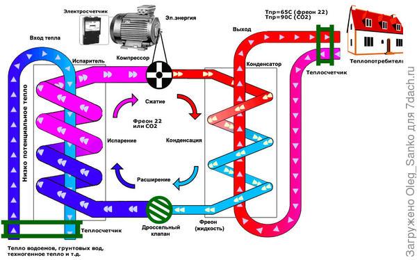 Схема работы теплового насоса Фото: www.viadmama.ru