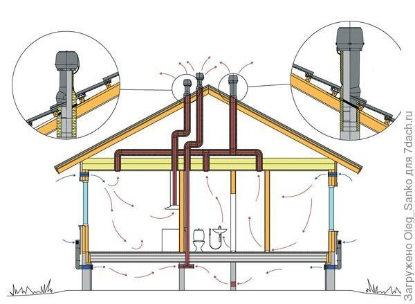 Схема вентиляционной системы дома, включая подвальное помещение. Фото: Vilpe