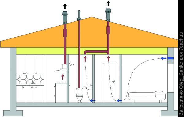 Схема удаления загрязненного воздуха. Фото - Vilpe