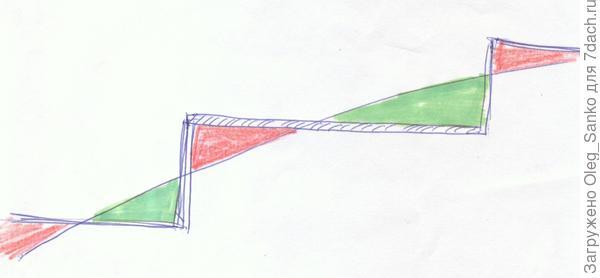 Принципиальная схема перемещения масс грунта при террасировании.
