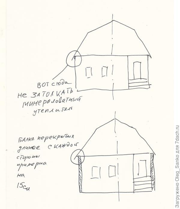Схема НЕОБХОДИМОГО РАСШИРЕНИЯ крыши