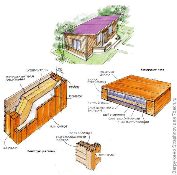 утепление конструкций дома