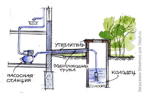 схема подачи воды из колодца