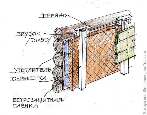 утепление бревенчатого дома