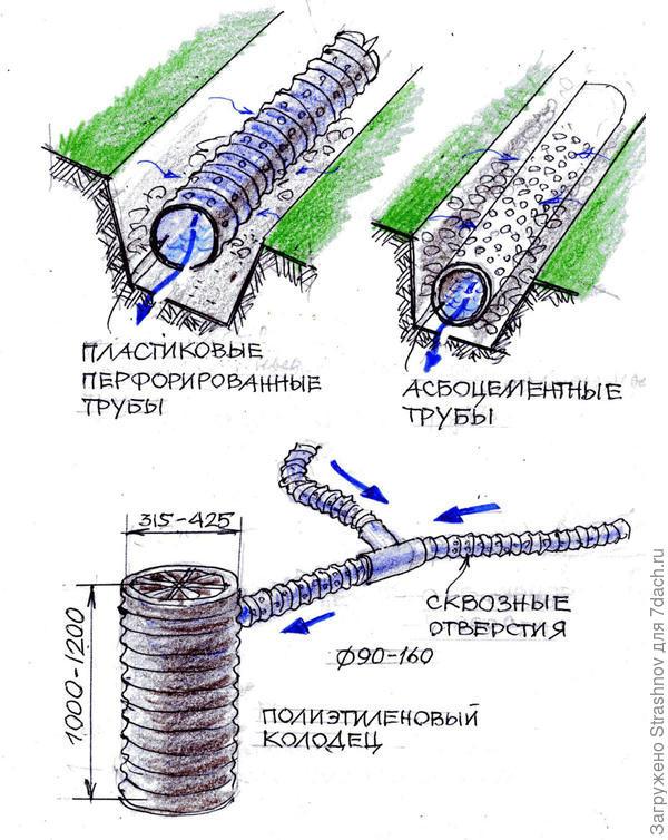 поверхностный водоотвод