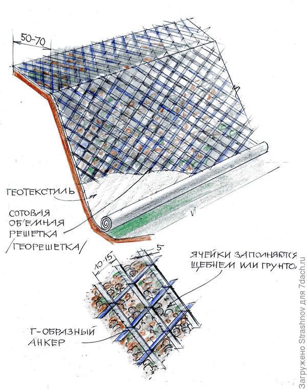 укрепление стенок с помощью георешетки
