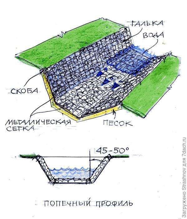 укрепление канавы с помощью сетки
