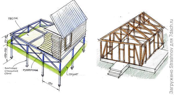 какркасный дом и свайный фундамент