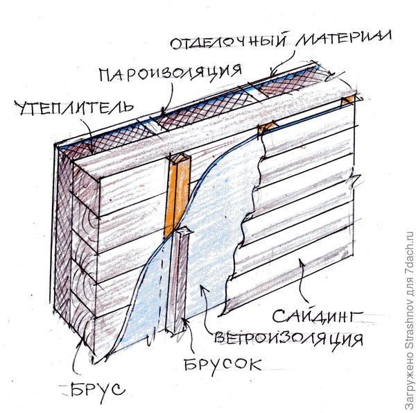схема утепления дома изнутри