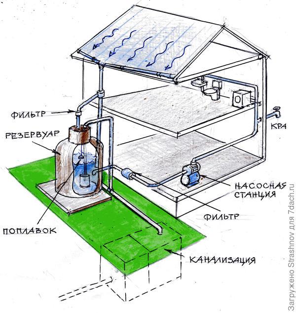 схема водоснабжения из дождевой воды.