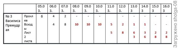 Таблица всходов