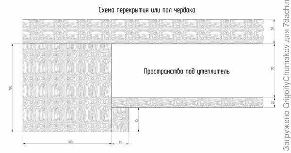 Схема перекрытия или пола чердака