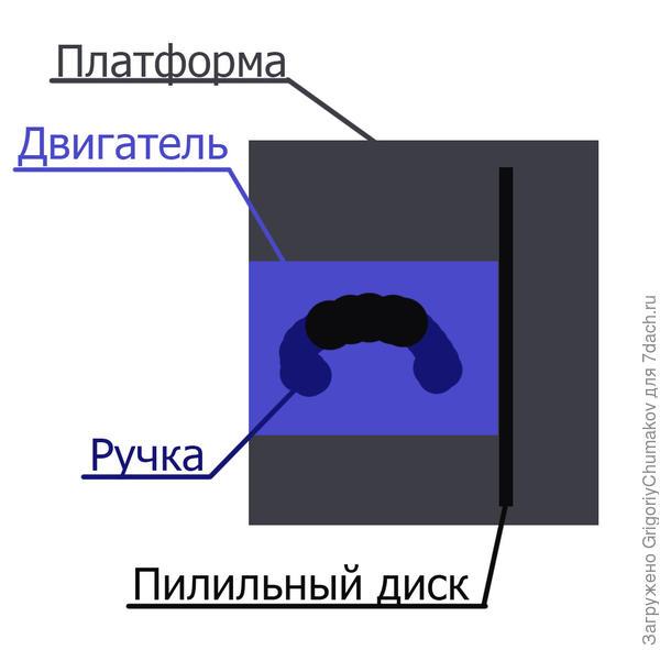 Схема дисковой пилы (сверху)