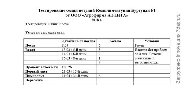 Таблица наблюдений