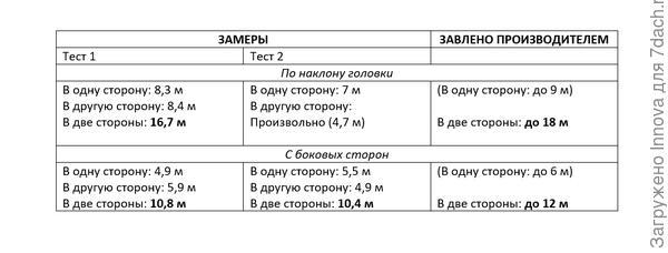 Сводная таблица тестирования