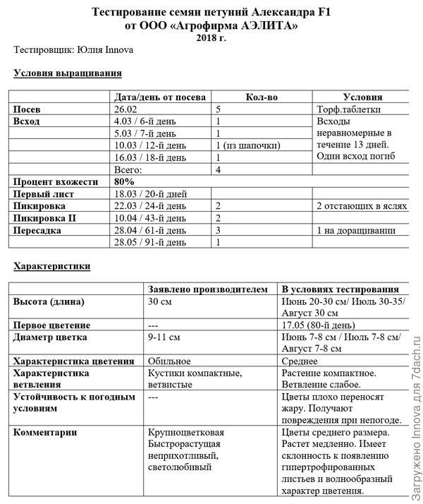 Таблица тестирования петунии Александра F1