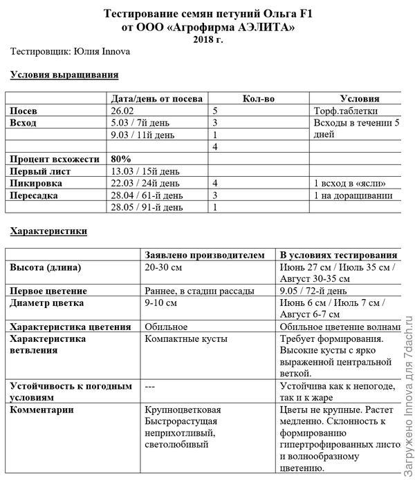 Таблица тестирования петунии Ольга F1