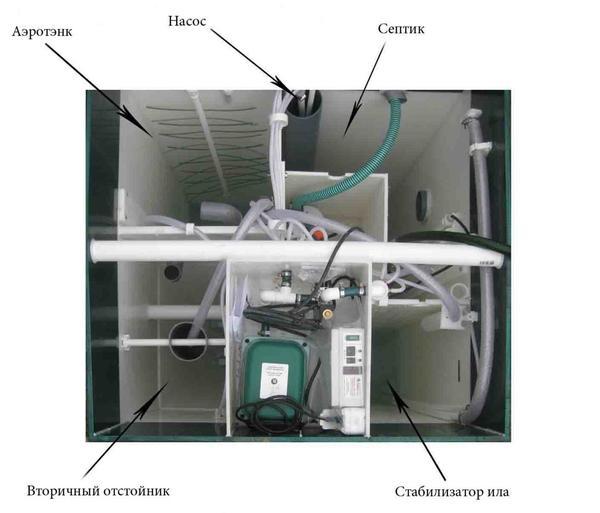 Внутреннее устройство аэрационных очистных. Фото сайта ubas.ru.