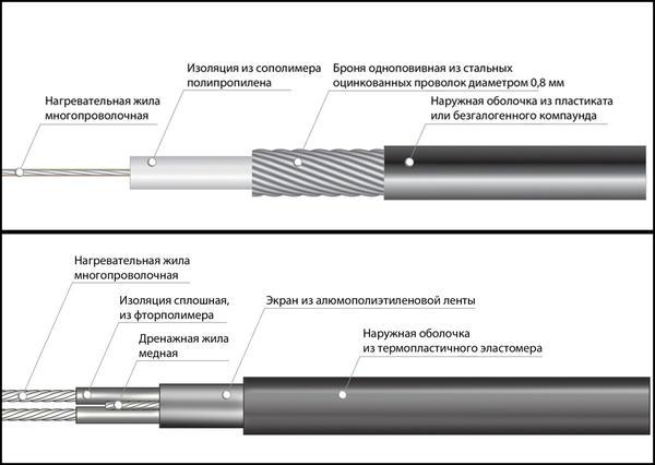 Различия в конструкциях одножильного и двужильного нагревающих кабелей. Фото сайта tts42.ru