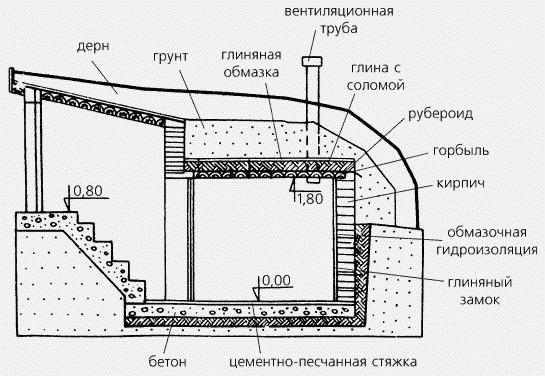 Погреб в доме. Фото с сайта byreniepro.ru