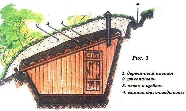 Отдельностоящий утеплённый погреб на даче. Фото с сайта www.liveinternet.ru