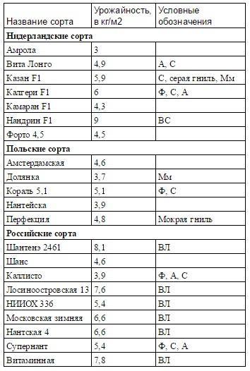 Таблица сравнения сортов моркови