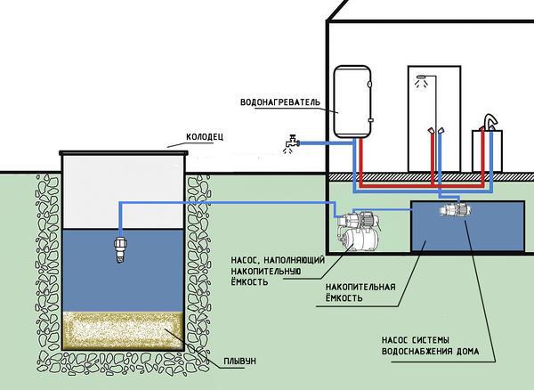 Схема подключения поверхностного насоса