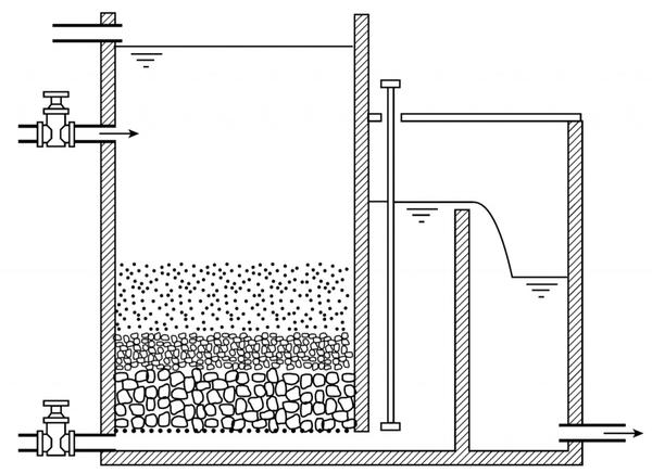 Принципиальная схема медленного фильтра. Фото с сайта sswm.info